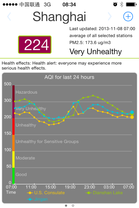 Air Quality Index smartphone app. We can follow the levels hour-by-hour.